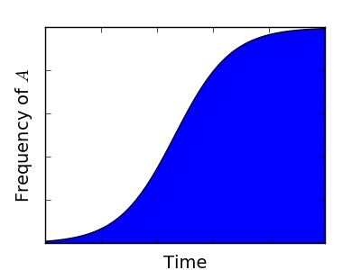 selective_sweep_frequency_vs_time