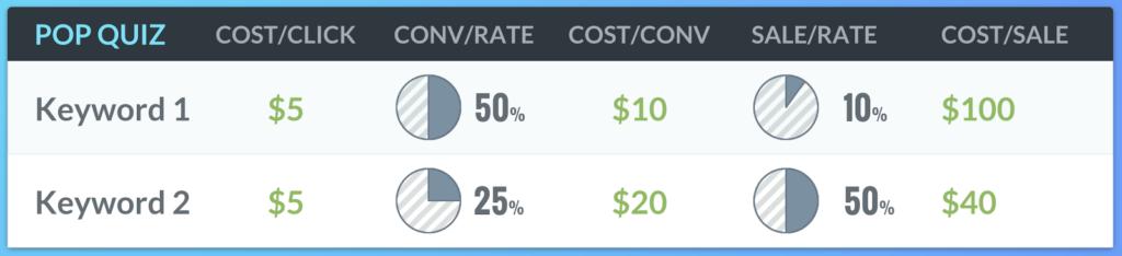 Cost/Sale.