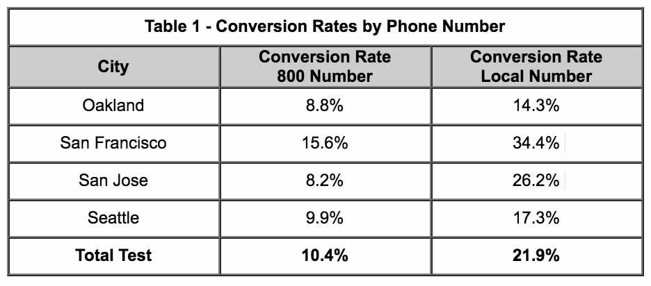Conversion Rates by Phone Number with local area code.