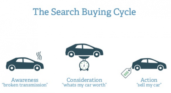 The Search Buying Cycle