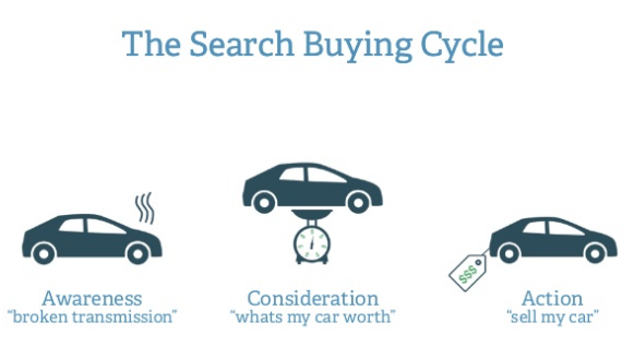 The Search Buying Cycle for car buyers.