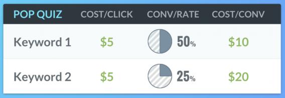 Cost/Conversion