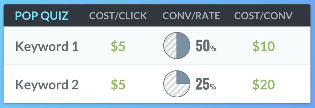 Cost/Conversion.