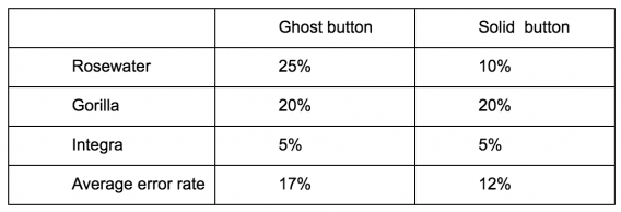 Error rates for the three click tests.