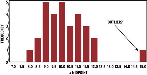 histogram to identify outliers.
