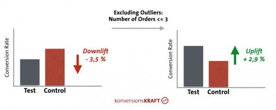 two charts showing what happens if you include or exclude outliers.