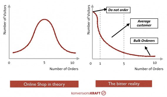 How to Deal with Outliers in Your Data