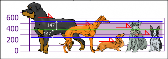 chart of dog sizes showing the impact of outliers.