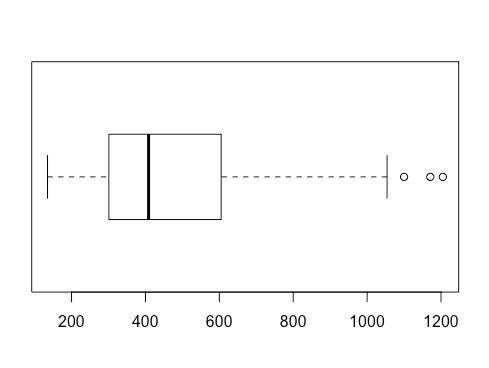 example of boxplot to highlight outliers.