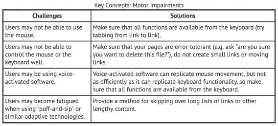 Motor Impairment Solutions