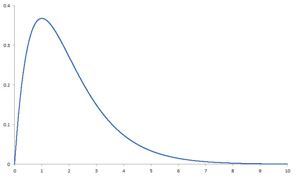 example of a right-skewed distribution.