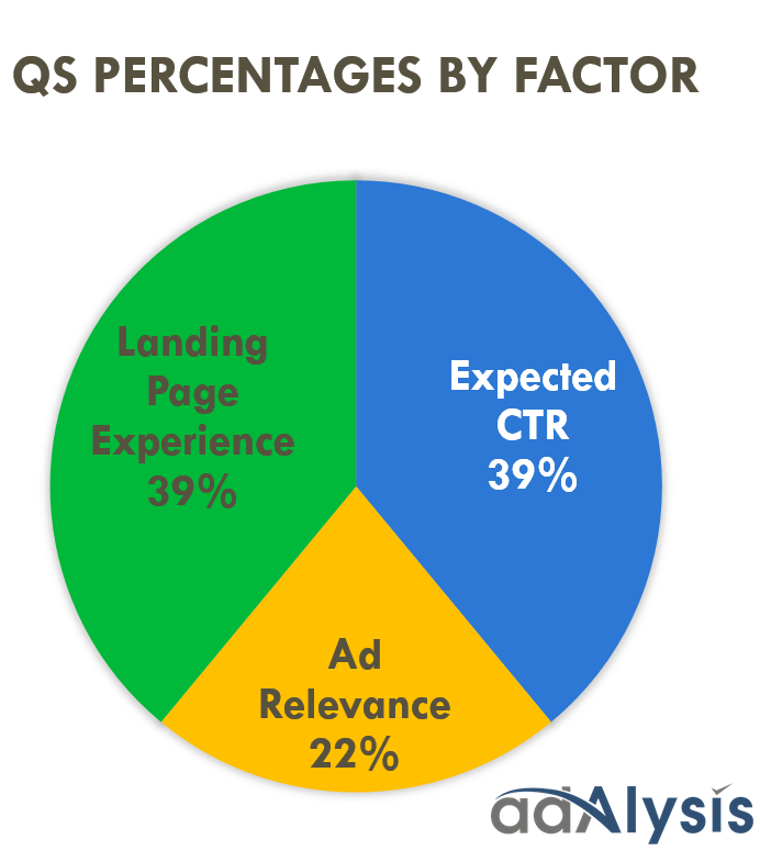 Ad relevance and CTR as the biggest factors of the Quality Score algorithm.