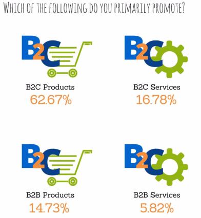 B2C vs. B2B