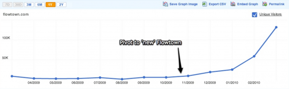 Flowtown Growth