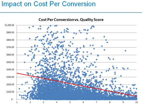 Cost Per Conversion vs. Quality Score graph.