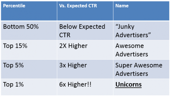 Expected CTR from Wordstream data.