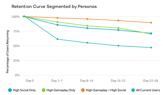 Retention Curve Segmented by Personas