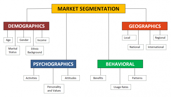chart showing market segmentation with demographics, psychographics, geographics, and behavioral data.