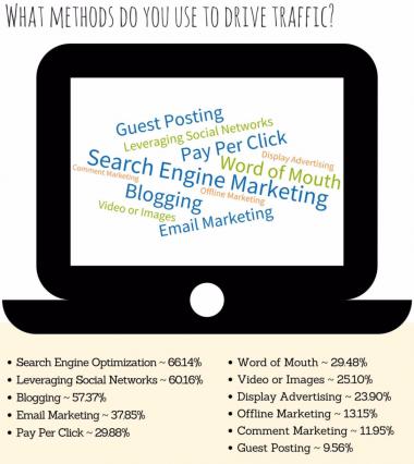 Affiliate Marketing Methods