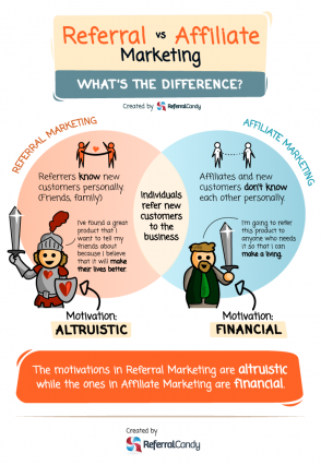 Referral vs. Affiliate Marketing.