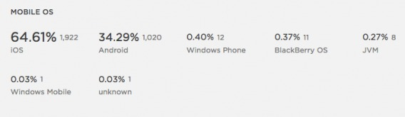 Mobile OS Use