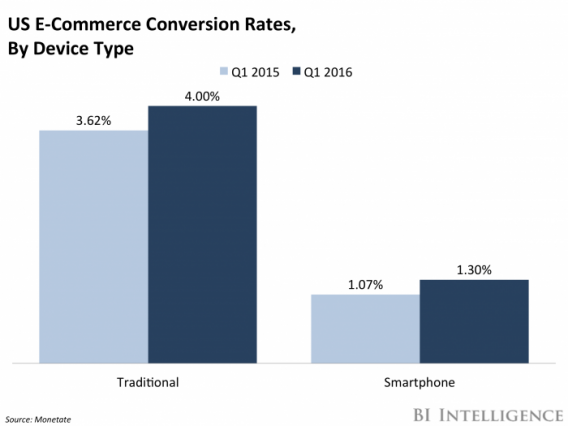 E-commerce conversiepercentage