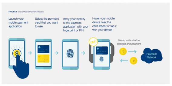 Secure Mobile Checkout Process