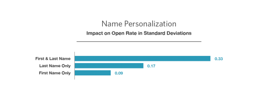 Name Personalization