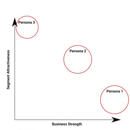A GE/McKinsey customer persona matrix.