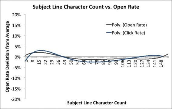 Subject Line Length Doesn't Matter