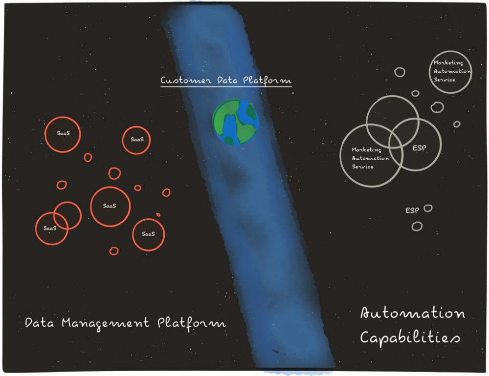 Data management platform image.