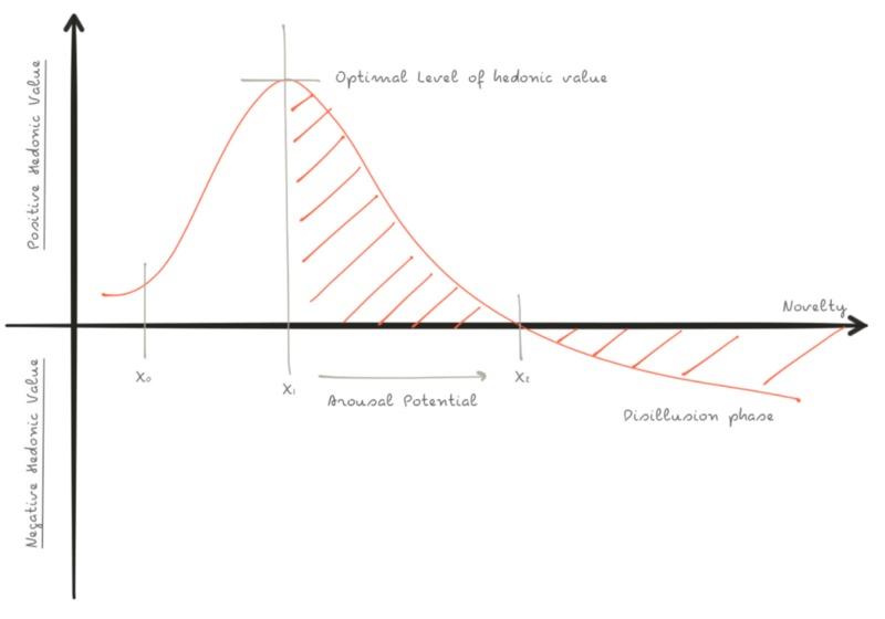 Negative and postive hedonic chart.
