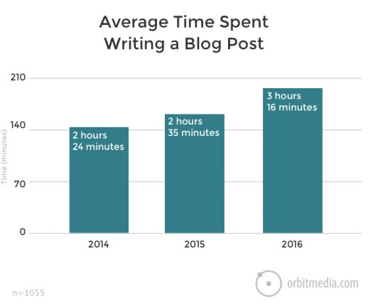 Average Time Spent