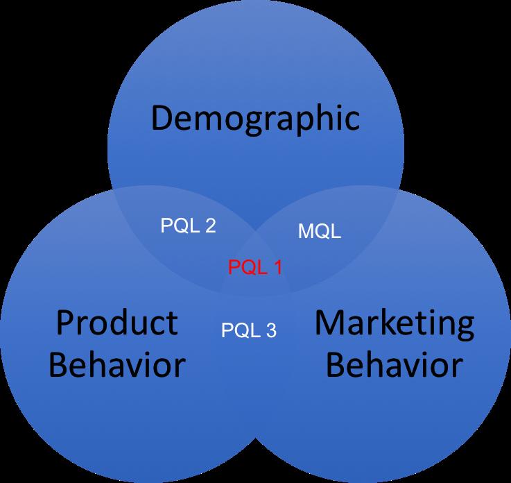 Demographics, product behavior, and marketing behavior.