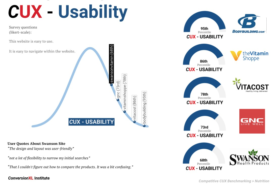 A Recent Competitive UX Benchmark Conducted By CXL Institute