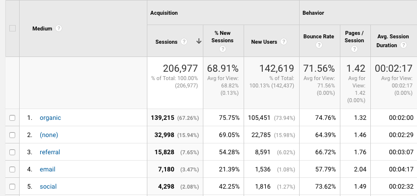 example of analytics screenshot with lots of unattributed traffic.