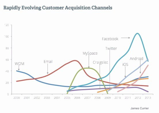 Rapidly evolving customer acquisition channels chart.