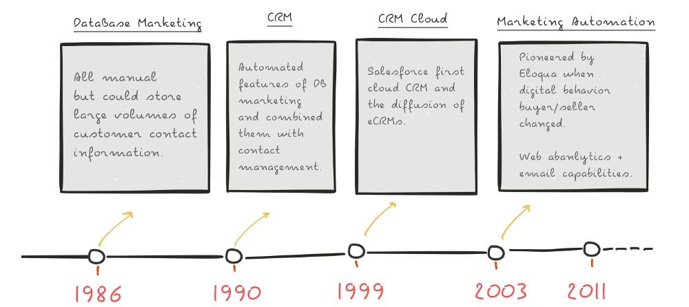 Marketing automation timeline.