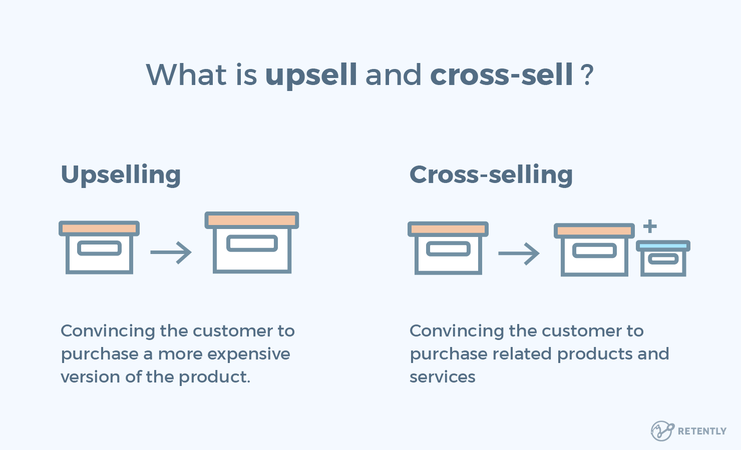 Upsell and cross sell.