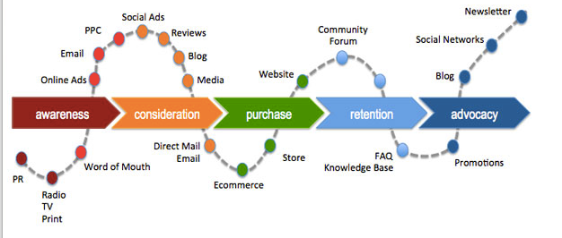 example of customer journey map.