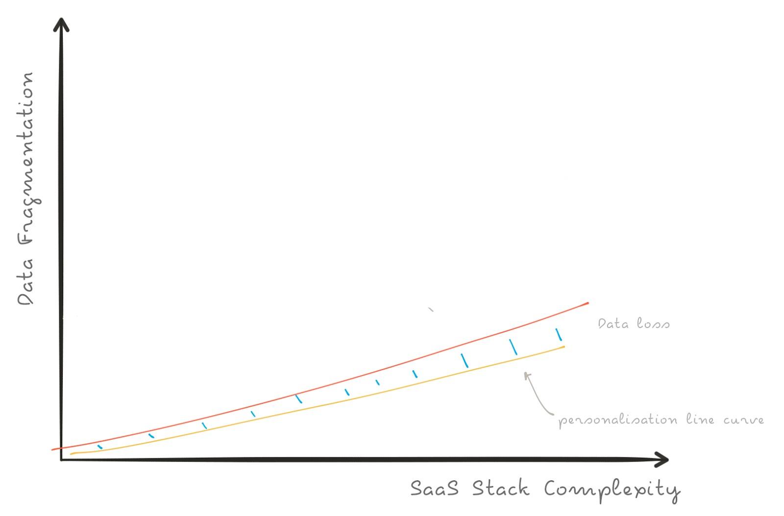 Customer Data Platforms: The Next Big Shift in SaaS Marketing Stacks?