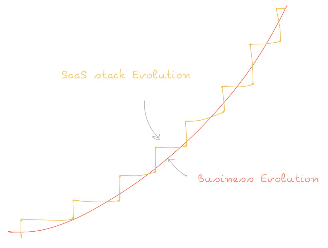 Business evolution chart.