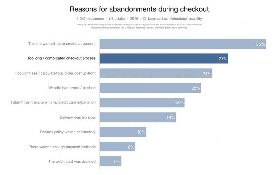 chart with research about the primary reasons for form abandonment during checkout.