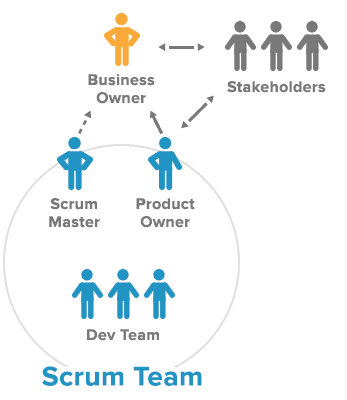 Scrum team.