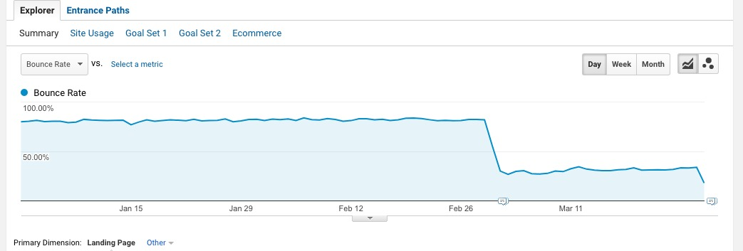 The SEO Impact of Bounce Rate (What You Need to Know)