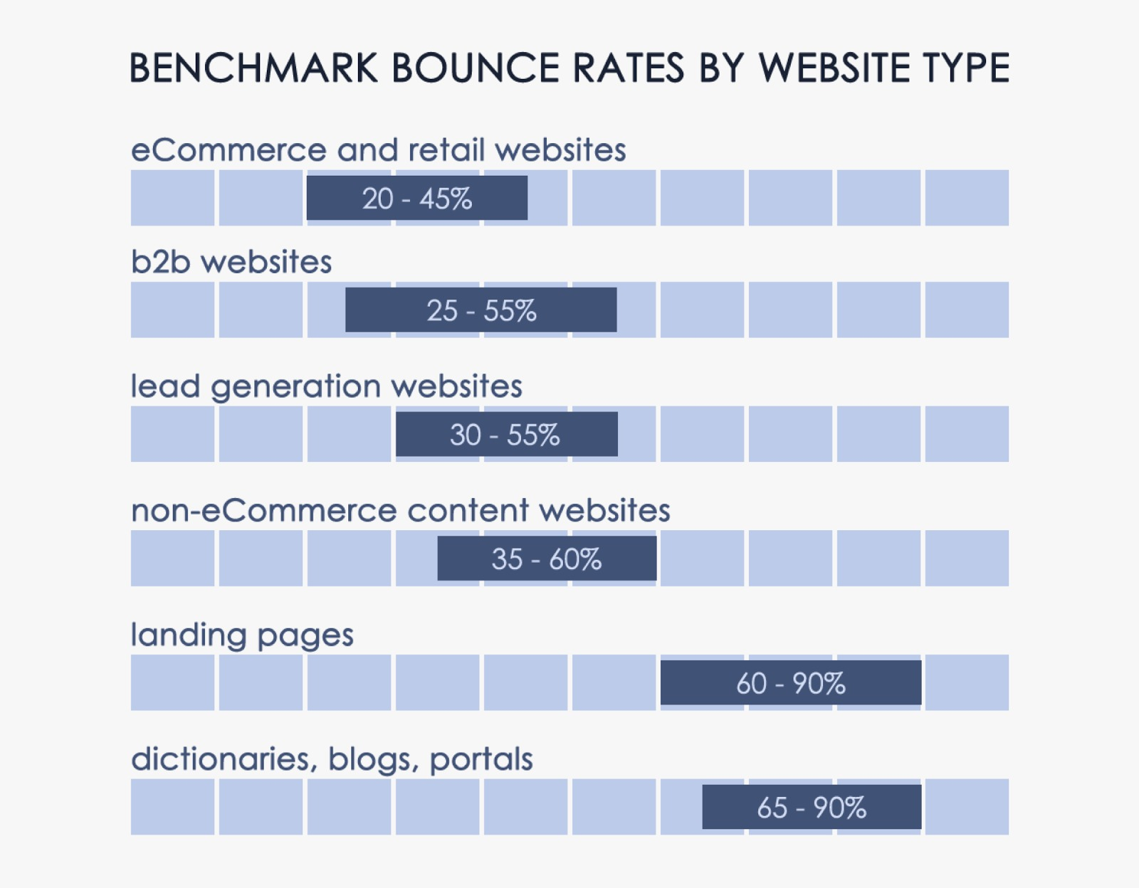 Bounce Rate Benchmarks What S A Good Bounce Rate Anyway