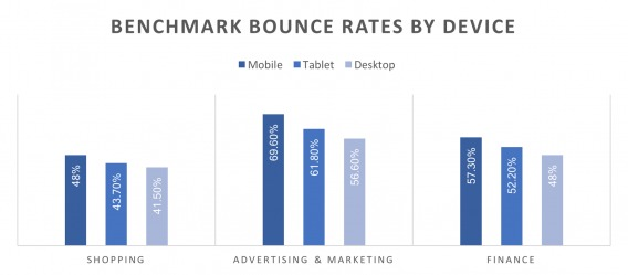 Benchmark bounce rates by device.