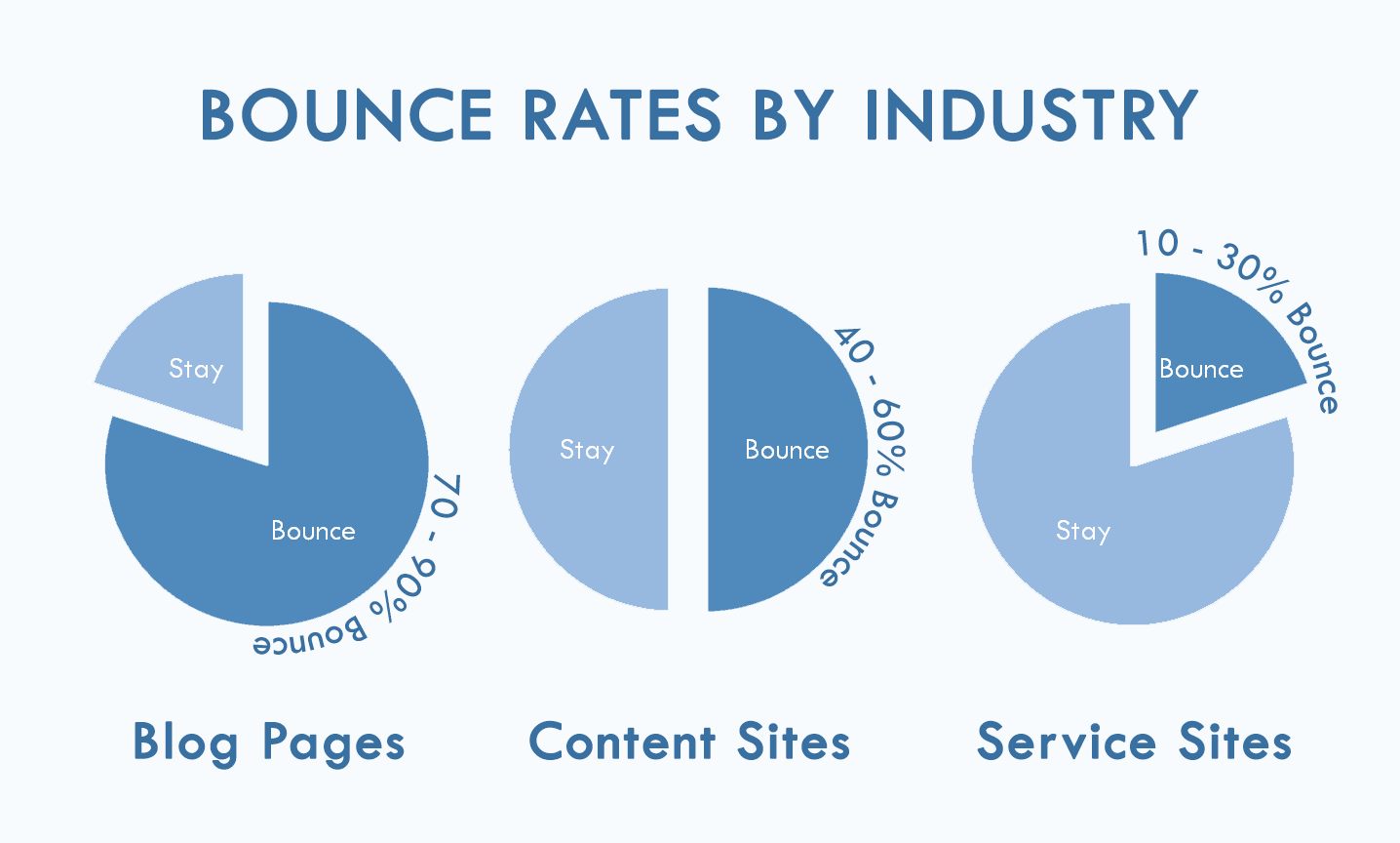 Types Of Websites Based On Their Google Ytics Bounce Rate If The Purpose Page Is Not To Lead User Through Rest Website