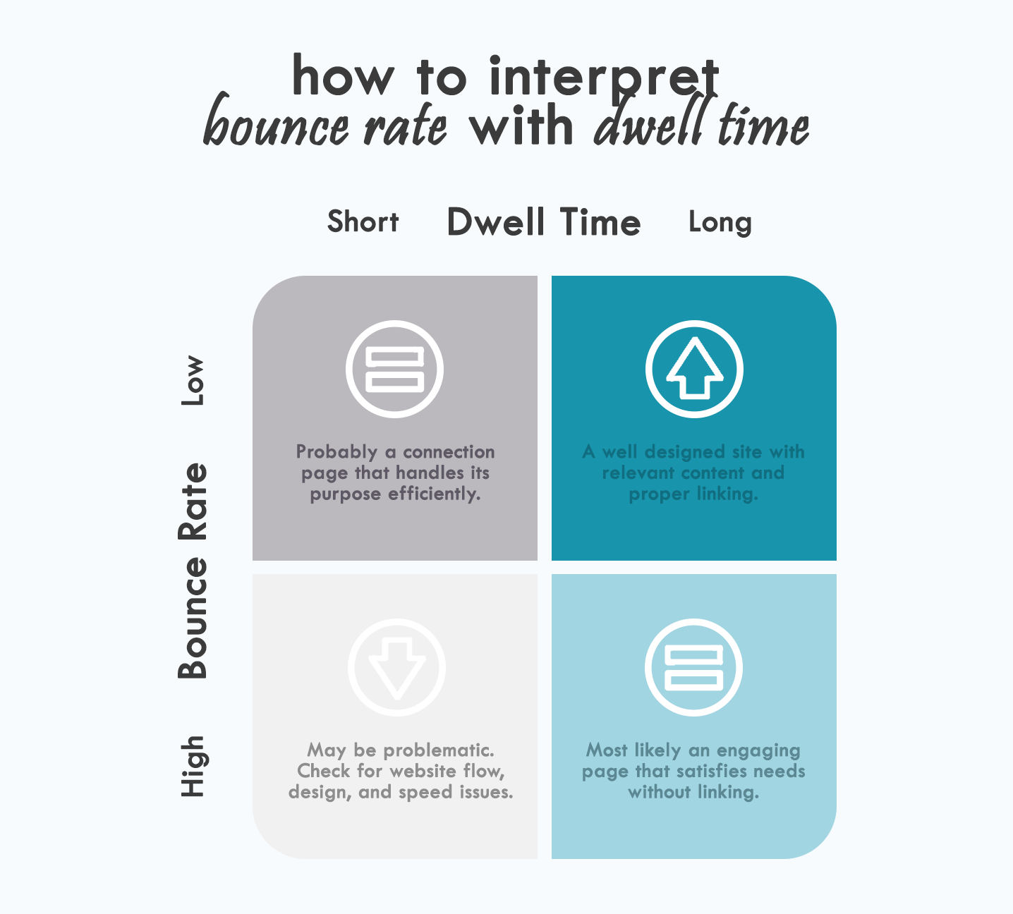 Second High Bounce Rate Is Often A Symptom Of Weakness In Other Seo Factors Here Are Just Few Problems You Might Want To Check For When Your