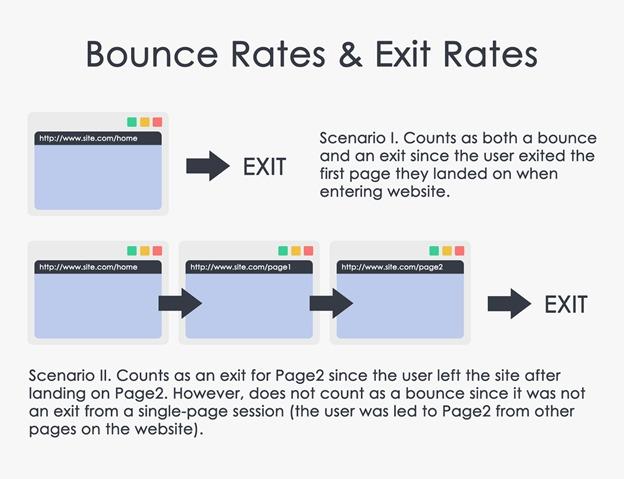 Talking To Different Kind Of Exit >> Bounce Rate Vs Exit Rate What S The Difference